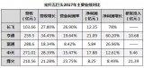 中国11家主要光纤(光缆)企业全部公布了2017...