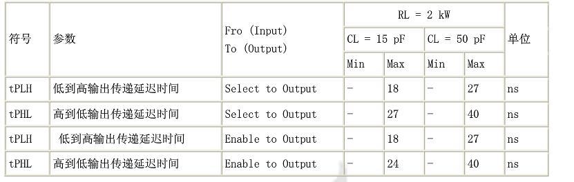 74ls139中文资料汇总(74ls139引脚图及功能_内部逻辑图及真值表)
