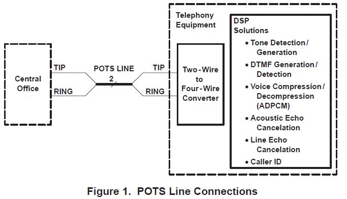 用于电话和数据传真调制解调器的DSP的解决方案增强技术的功能的概述