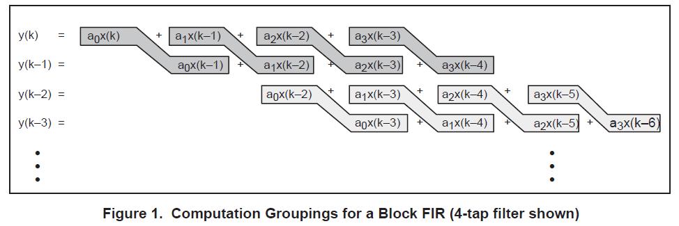 FIR的單樣本和FIR濾波器的簡單化還提供了示例匯編代碼的詳細概述