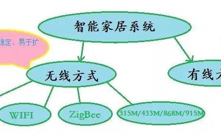 Zigbee电动智能窗帘系统理想解决方案