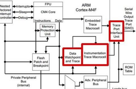 针对SWO Trace使用的教程,对MSP432 开发