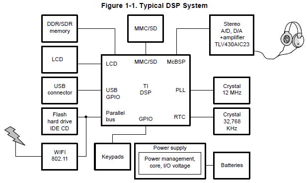 高速DSP系统详细设计过程和设计中许多挑战的建议详细资料概述
