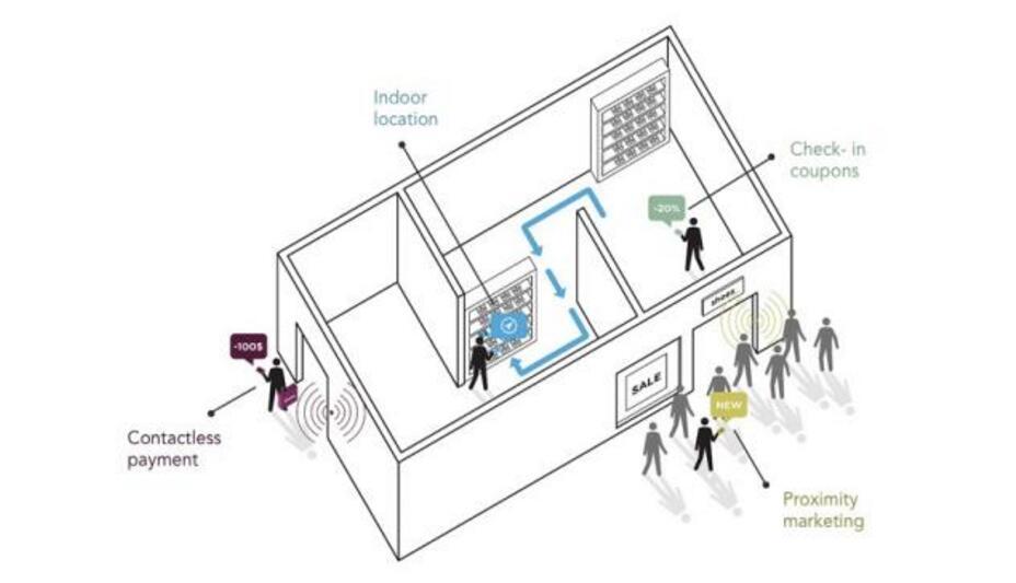 六种室内定位技术的优劣势分析