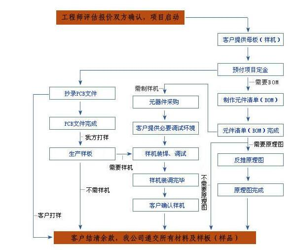 pcb如何抄板_pcb抄板流程图及详细步骤_pc...