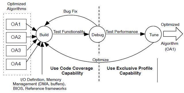 用于代码编码器的分析工具包V1.3版本的详细资料概述