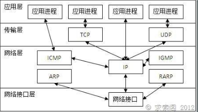 TCP实现服务器与客户端的通信流程