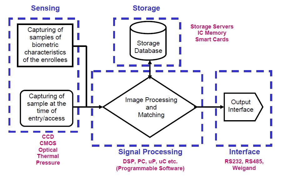 用于智能生物识别解决方案的数字信号处理器(DSP)的详细资料概述