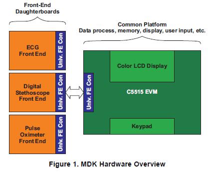 如何利用TMS320C5515DSP来实现医学开发包ECG详细资料概述