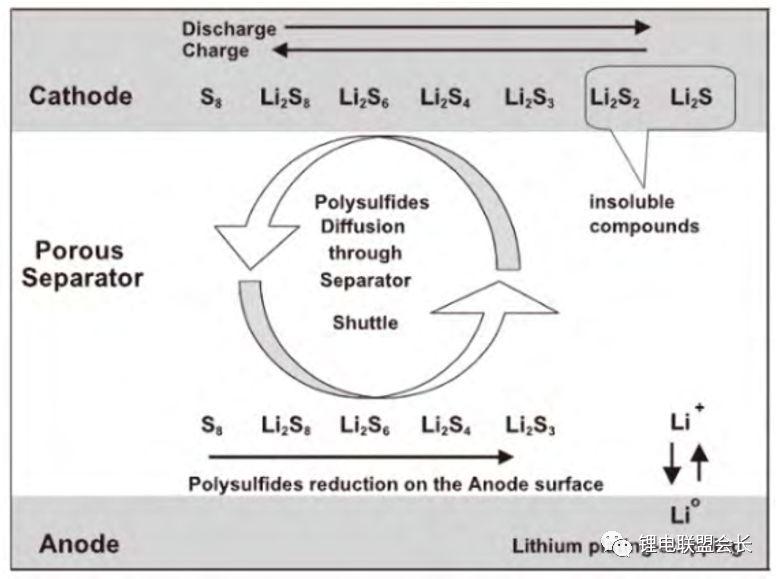 锂空气电池和锂硫电池的工作原理和发展中存在的问题