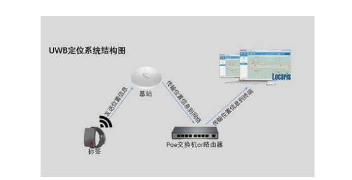 uwb技术有什么作用_uwb技术主要应用于哪些方...