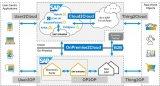 SAP解决方案不断增加,集成场景范围不断扩大