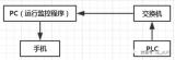 如何通过微信采集现场PLC数据?