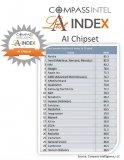 全球15大人工智能芯片企业排名表中,NVIDIA...