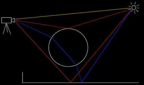 光线跟踪的原理和优缺点的概述