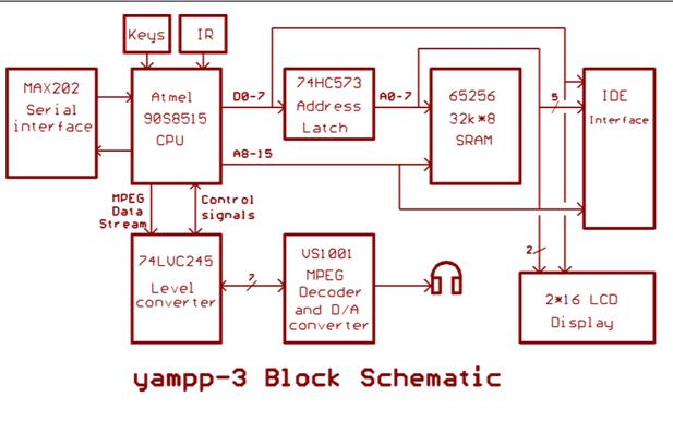MCU采用AT90S8515设计的MP3电路方框图下载