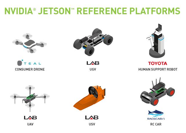 机器人平台JetPack 3.1使Jetson的低延迟推断性能翻了一番