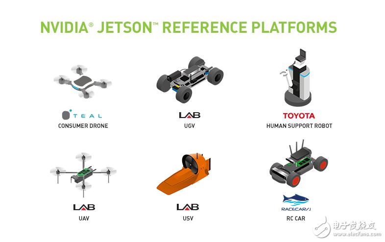 机器人平台JetPack 3 1使Jetson的低延迟推断性能翻了一番-电子发烧友网