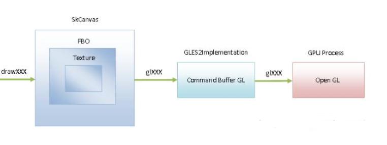 GPU光栅化阶段和几何阶段的术语介绍