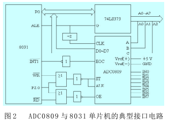 关于MSP430和MCS_51单片机在数据采集中的应用比较
