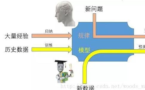 一文读懂人工智能、机器学习、神经网络及深度学习关...