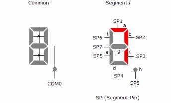 MSP430教程Chapt8-液晶显示控制器