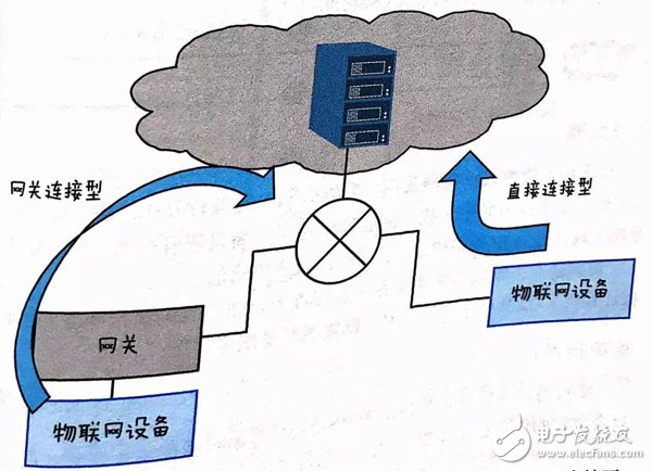 如何理解物联网 图文结合透彻解读