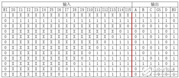 74ls148应用电路图大全(优先编码器\抢答器...