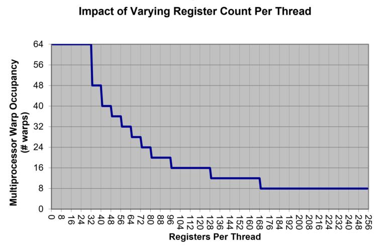 优化任何GPU工作负载的峰值性能分析方法
