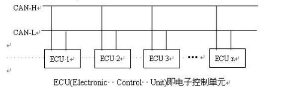 汽车电子控制系统上的CAN总线通讯介绍
