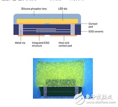 针对LED的嵌入式集成ESD保护功能基板