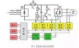 变频器的结构原理与变频器的发展过程