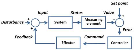 电机控制系统 - 波特图和稳定性