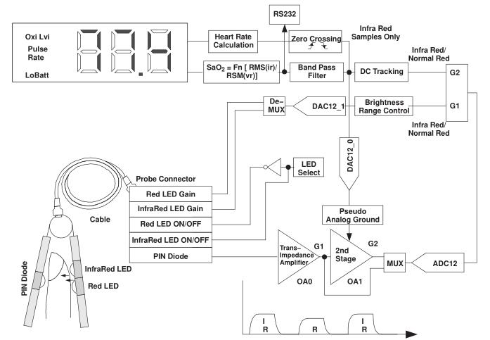 MSP430单片机的脉搏计设计详析
