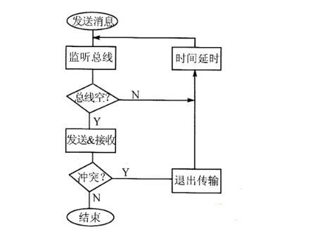 CAN总线仲裁示意图_CAN总线位仲裁技术及优缺点