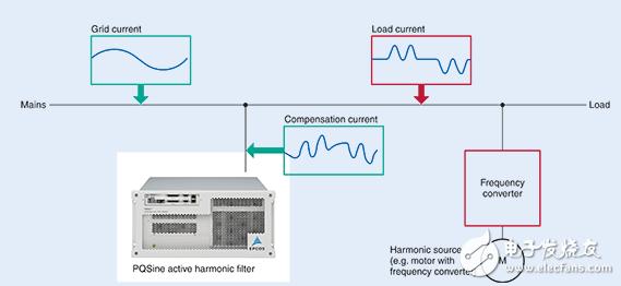 爱普科斯有源谐波滤波器的优势