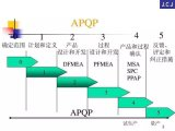 汽車行業走的IATF16949的APQP流程