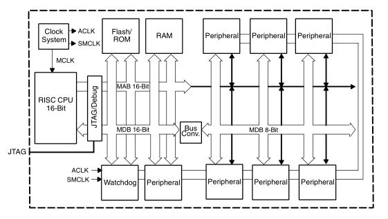 MSP430X4XX系列用户指南