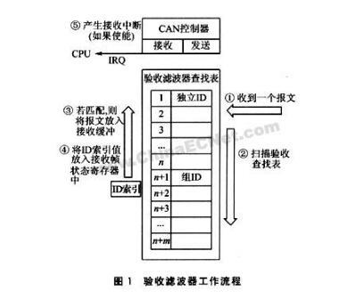 CAN总线通信报文验收滤波、位定时与同步详解
