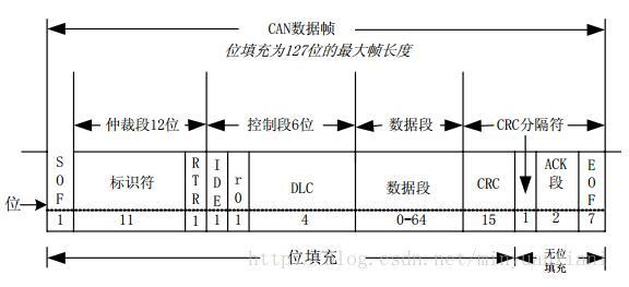 CAN总线负载率必需小于30%吗_can总线负载率如何计算