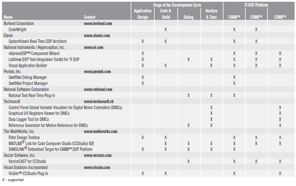 TI的基于DSP兼容的第三方算法协议的详细资料概述
