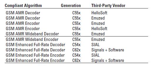 兼容第三方算法的Excel DSP用在GSM上的详细概述
