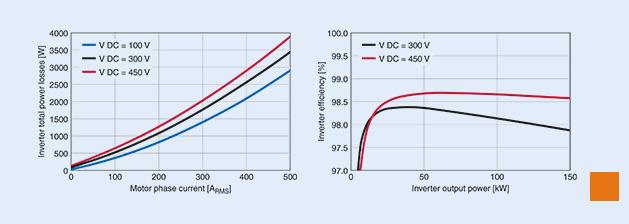 TDK携手英飞凌研发xEV逆变器 可将逆变器的效...