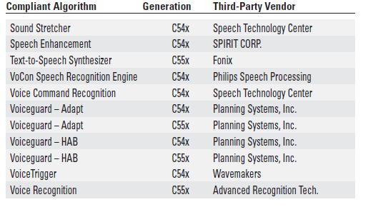 Excel DSP兼容的第三方算法用在语音系统上的详细资料概述