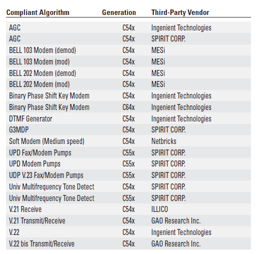 兼容DSP第三方算法的VB调制解调器的详细表格数据分析