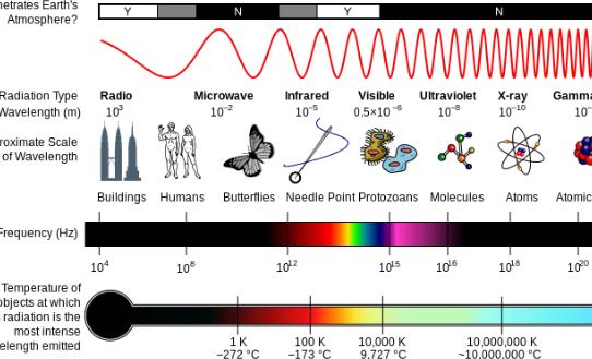 激光雷达与雷达:详细对比