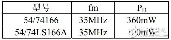 74ls166中文资料_74ls166引脚图及功能_逻辑图及特性参数