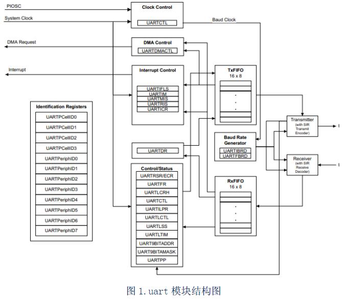 LM4F232串口回环通信的原理分析硬软件设计和程序下载及使用说明
