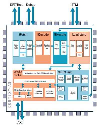 ARM的CortexA8的高性能微处理器的详细介绍