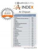 全球AI芯片公司排行,七家中国公司入围Top24